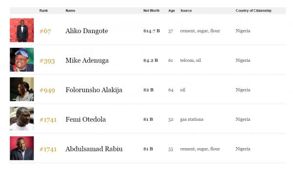 Forbes-List-Nigerians